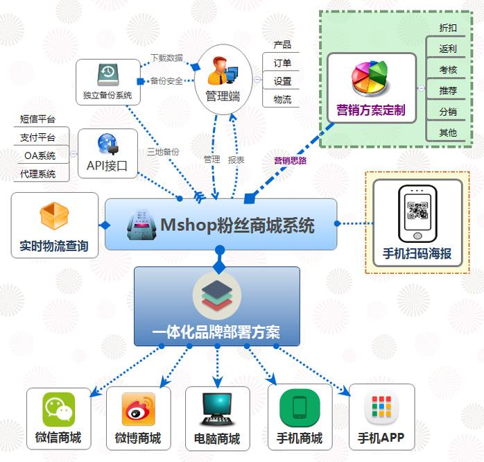 北京微信三级分销商城系统